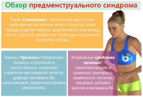 sindrom-pred-menstruacii